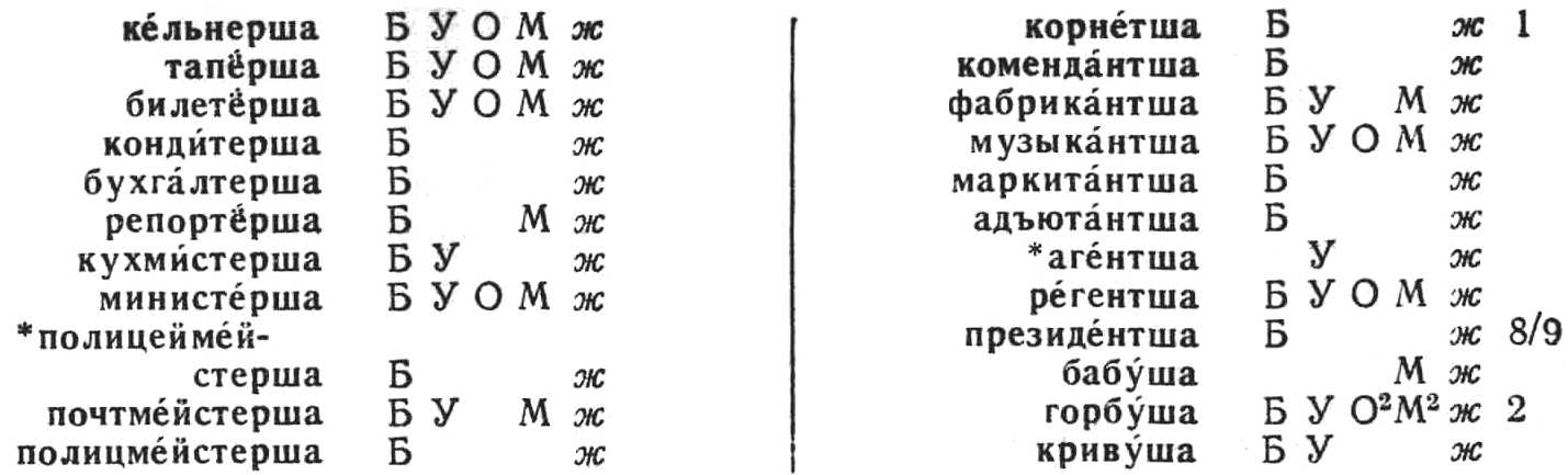 Resources For Russian Linguistics